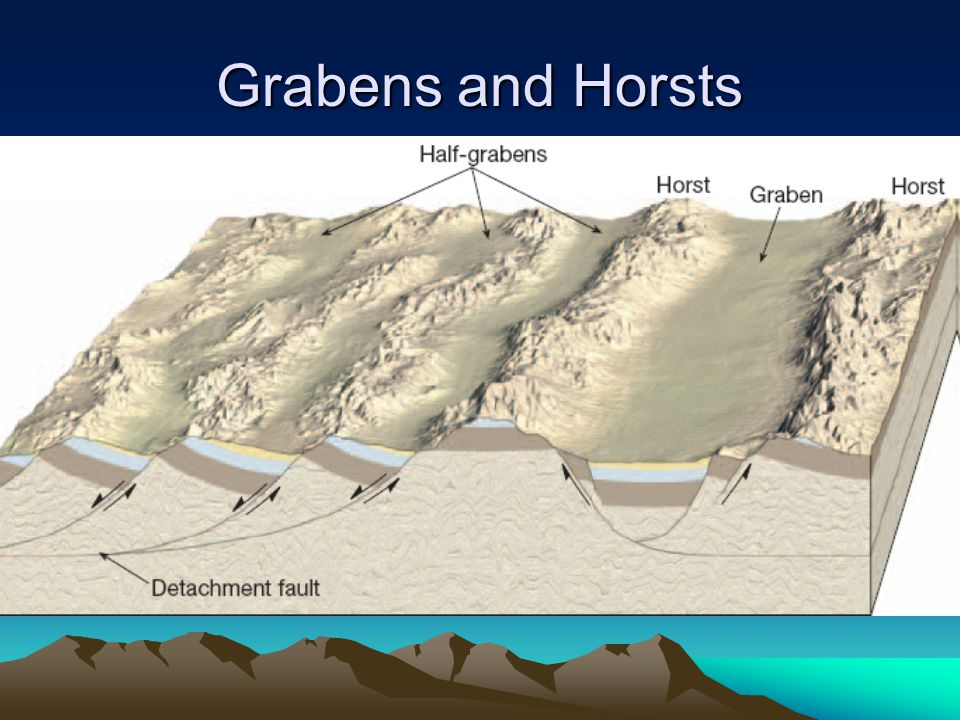 Grabens and Horsts