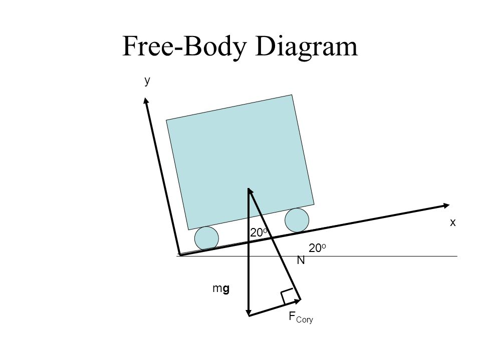 Free-Body Diagram y x 20o 20o N mg FCory