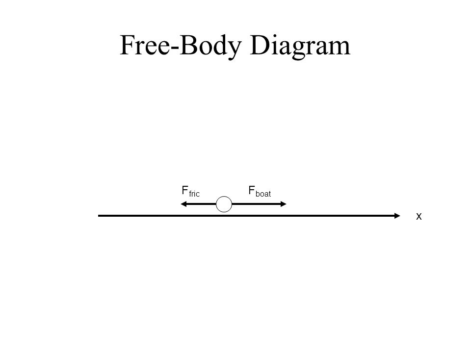 Free-Body Diagram Ffric Fboat x