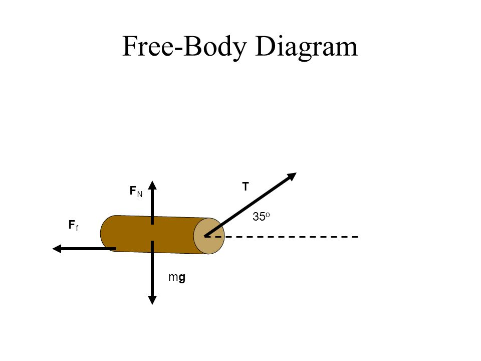 Free-Body Diagram T FN 35o Ff mg