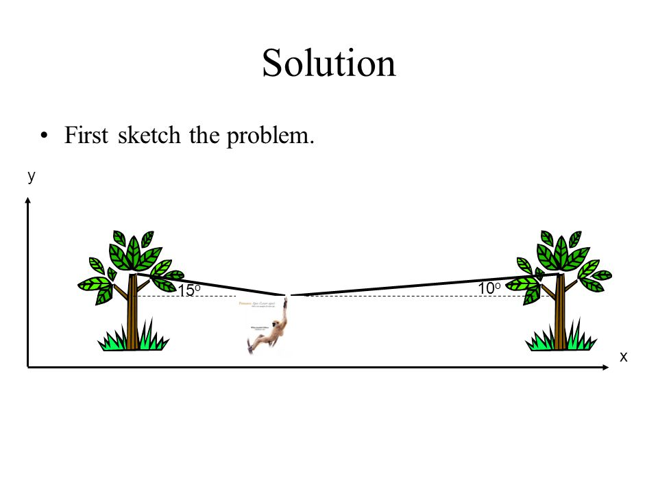 Solution First sketch the problem. y 15o 10o x