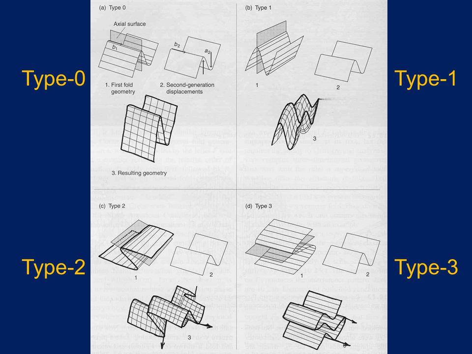 Type-0 Type-1 Type-2 Type-3