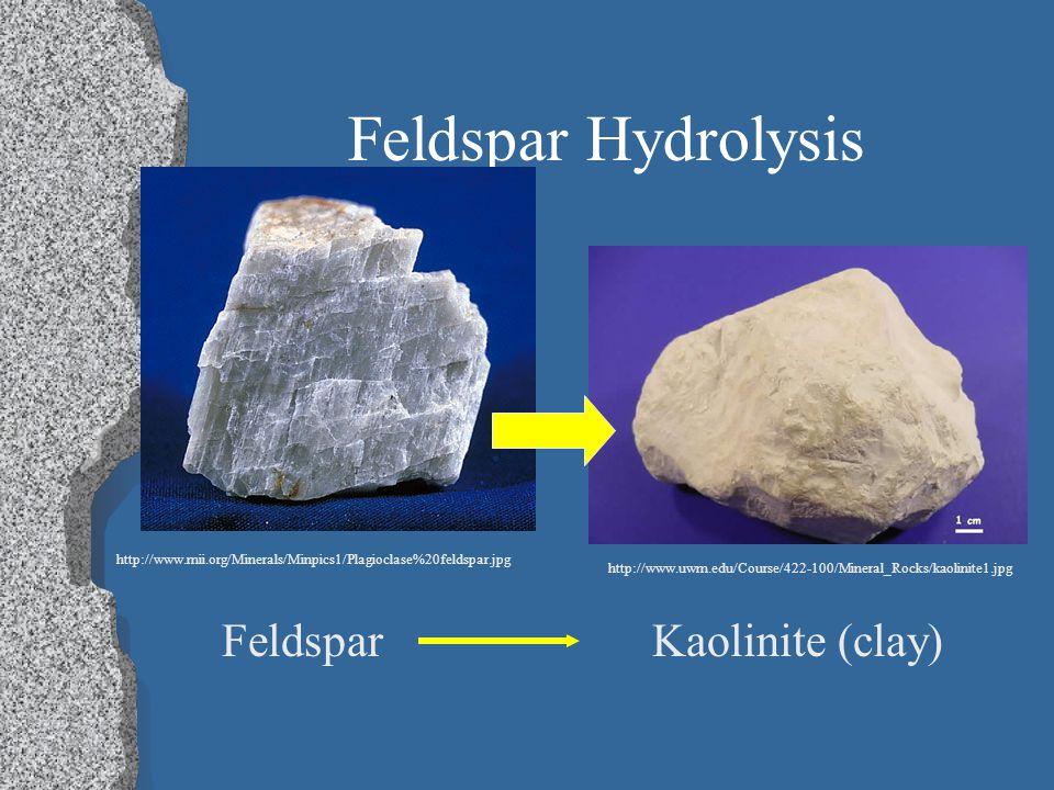 Feldspar Hydrolysis Feldspar Kaolinite (clay)