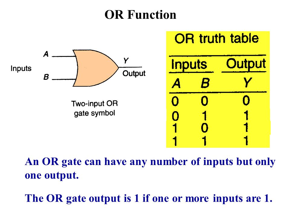 OR Function An OR gate can have any number of inputs but only