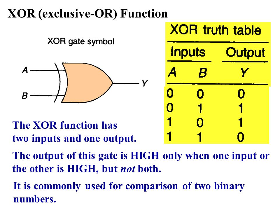 XOR (exclusive-OR) Function