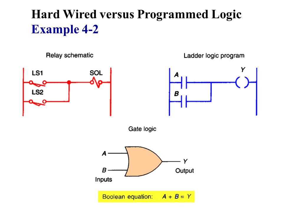 Hard Wired versus Programmed Logic