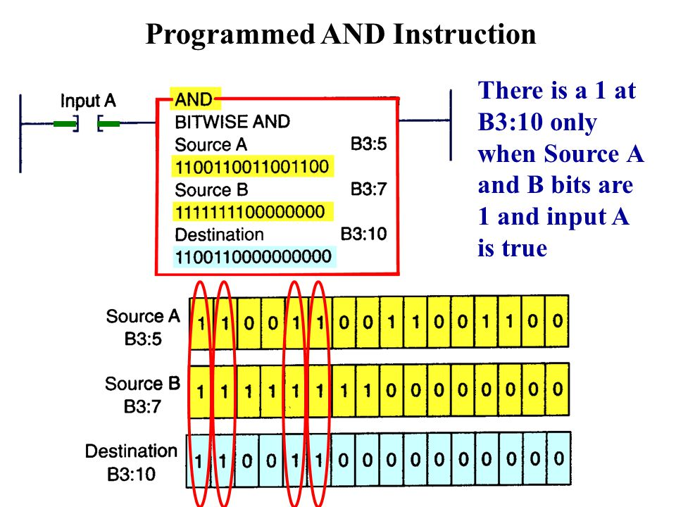 Programmed AND Instruction