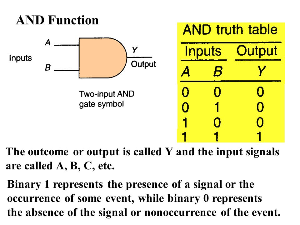 AND Function The outcome or output is called Y and the input signals