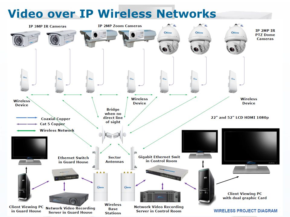 Video over IP Wireless Networks