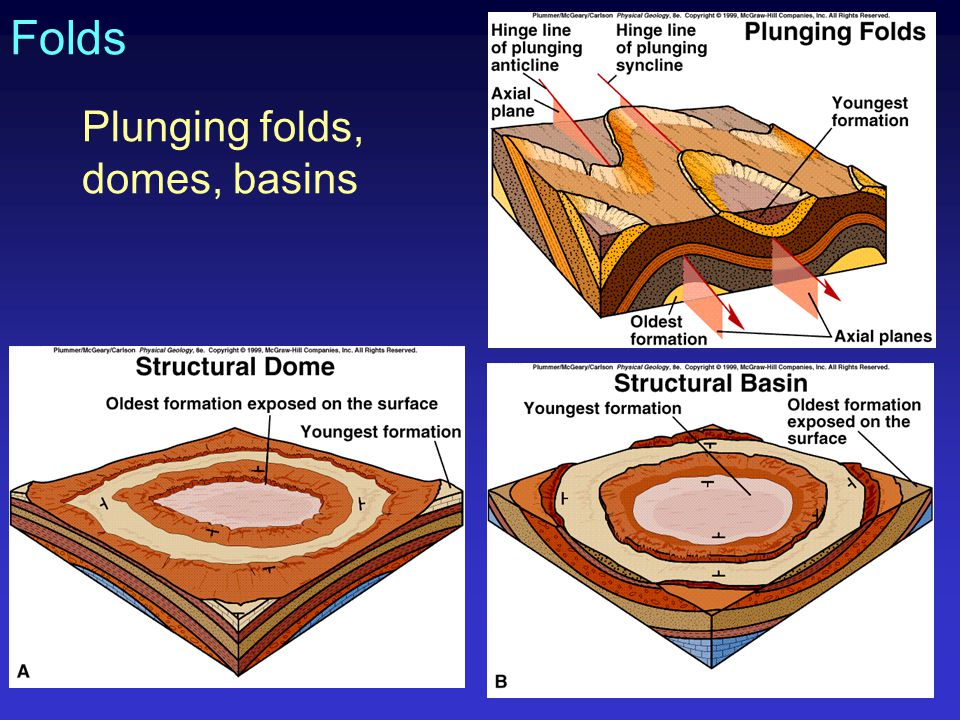 Folds Plunging folds, domes, basins