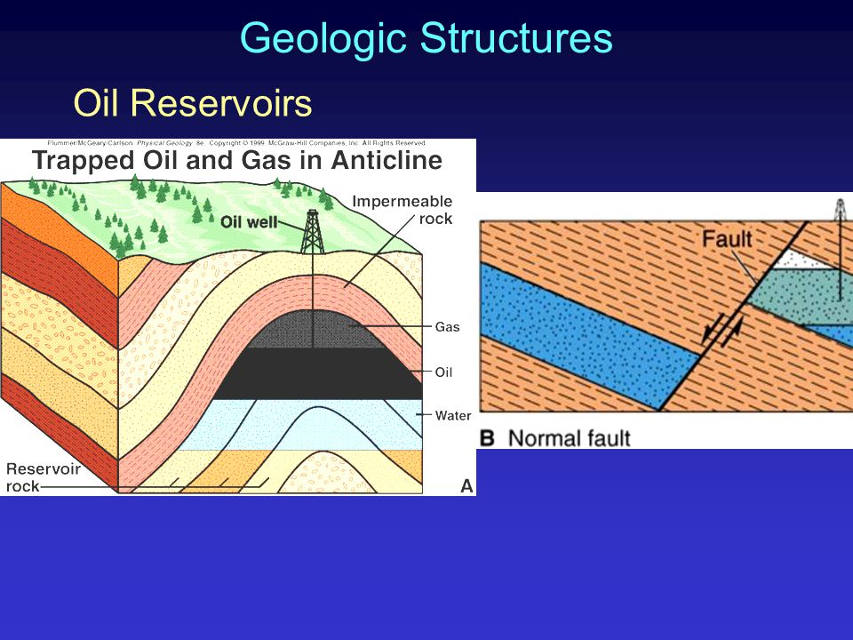 Geologic Structures Oil Reservoirs