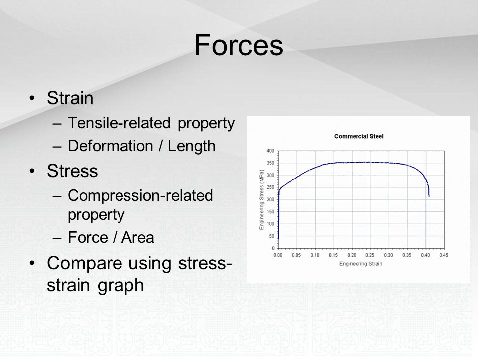 Forces Strain Stress Compare using stress-strain graph