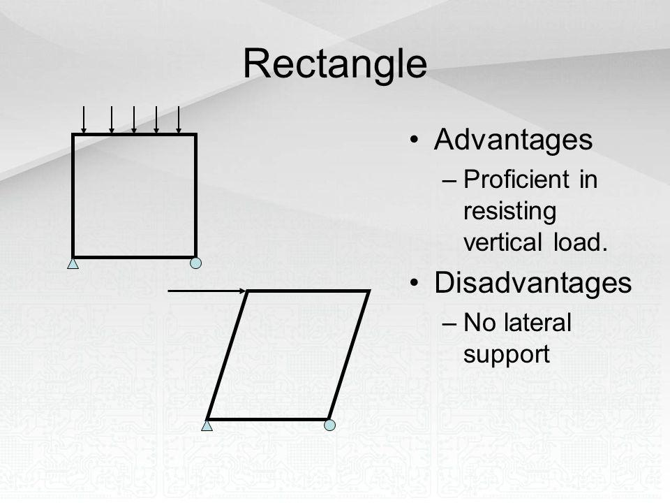 Rectangle Advantages Disadvantages