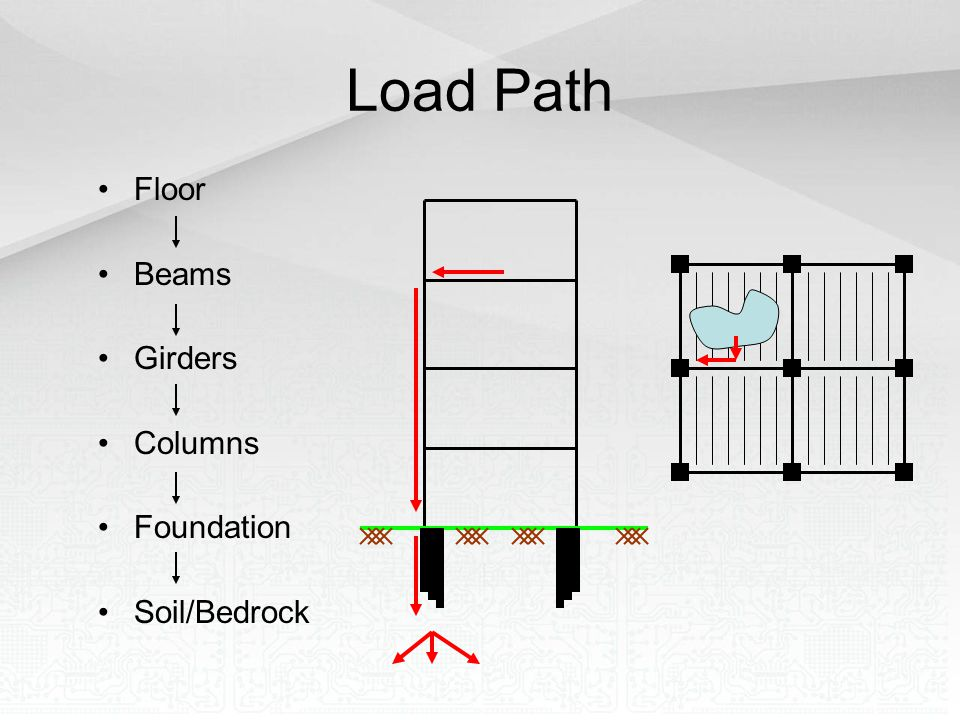 Load Path Floor Beams Girders Columns Foundation Soil/Bedrock