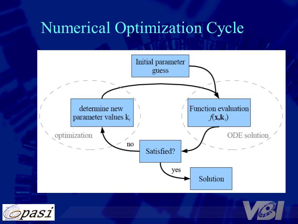 Numerical Optimization Cycle