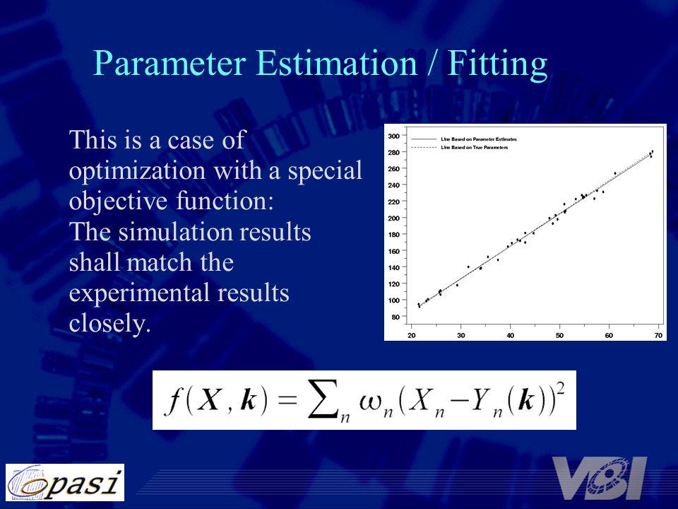 Parameter Estimation / Fitting