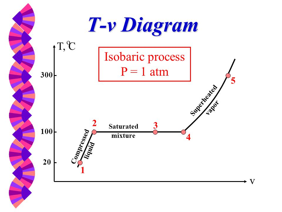 Isobaric process P = 1 atm