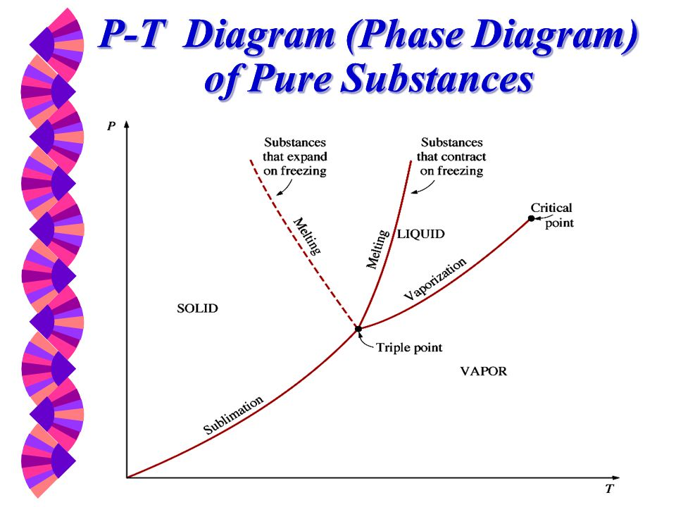 property diagrams of pure substances Phase diagrams of pure substances: a tutorial: contents properties the pressure-volume-temperature relation animation of the piston-cylinder generating the tv diagram.