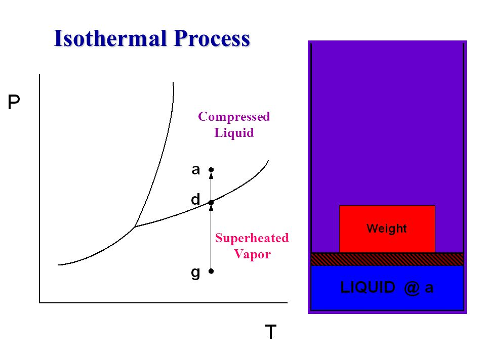 Isothermal Process Compressed Liquid Superheated Vapor