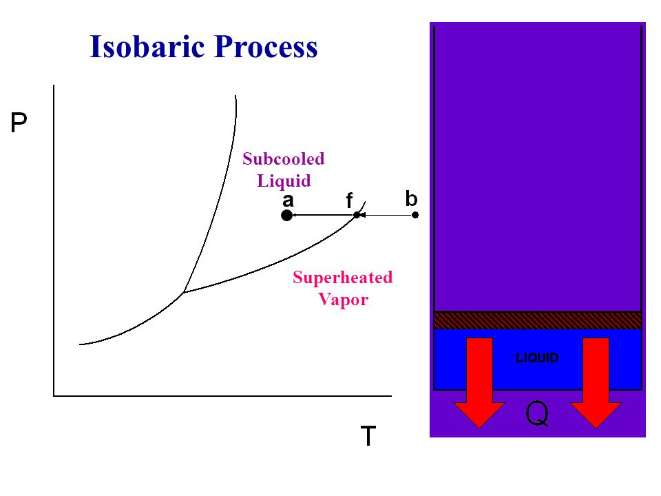Isobaric Process Subcooled Liquid a Superheated Vapor