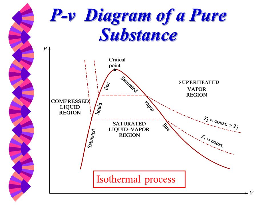 P-v Diagram of a Pure Substance