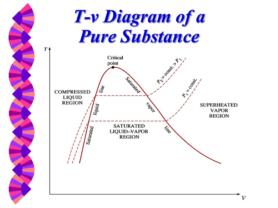 T-v Diagram of a Pure Substance