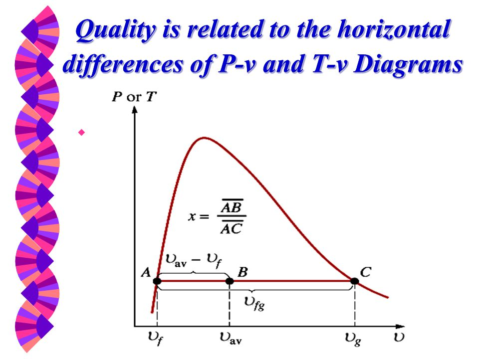 Quality is related to the horizontal differences of P-v and T-v Diagrams