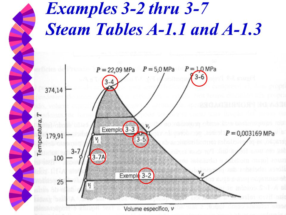 Examples 3-2 thru 3-7 Steam Tables A-1.1 and A-1.3