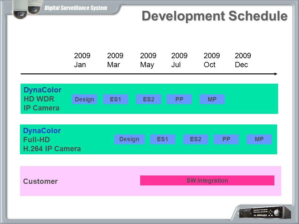 Development Schedule 2009 Jan 2009 Mar 2009 May 2009 Jul 2009 Oct 2009