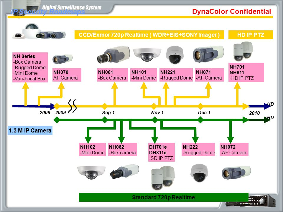 DynaColor Confidential CCD/Exmor 720p Realtime ( WDR+EIS+SONY Imager )