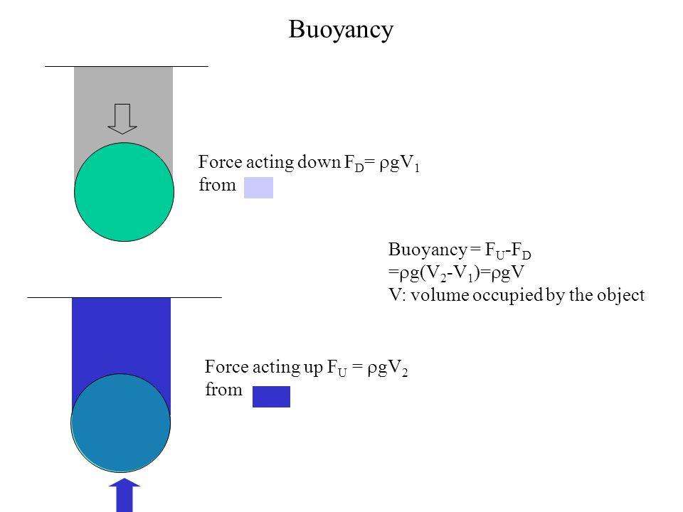 Buoyancy Force acting down FD= rgV1 from Buoyancy = FU-FD