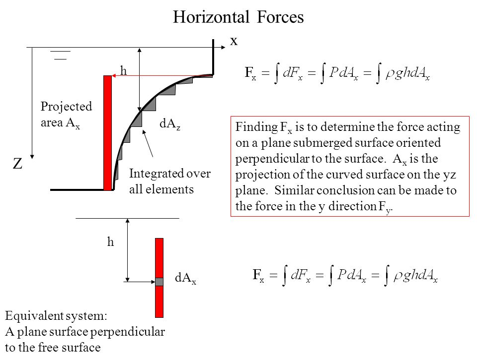 Horizontal Forces x Z h Projected area Ax dAz