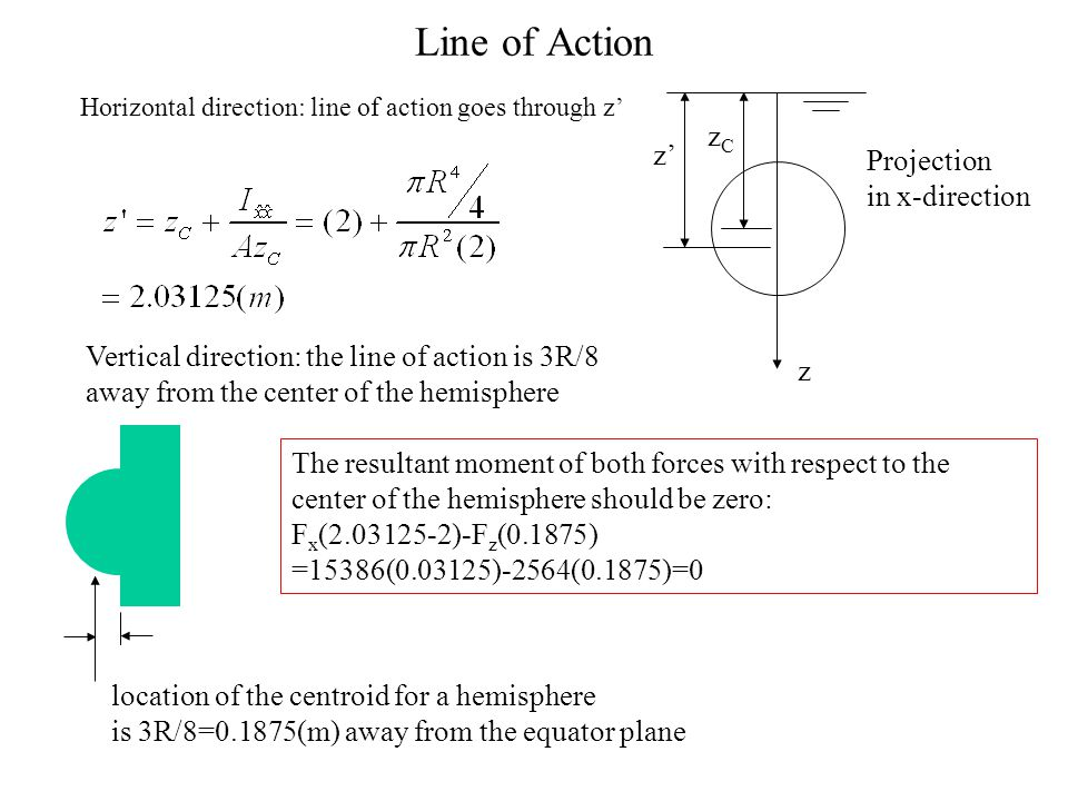 Line of Action zC z' Projection in x-direction