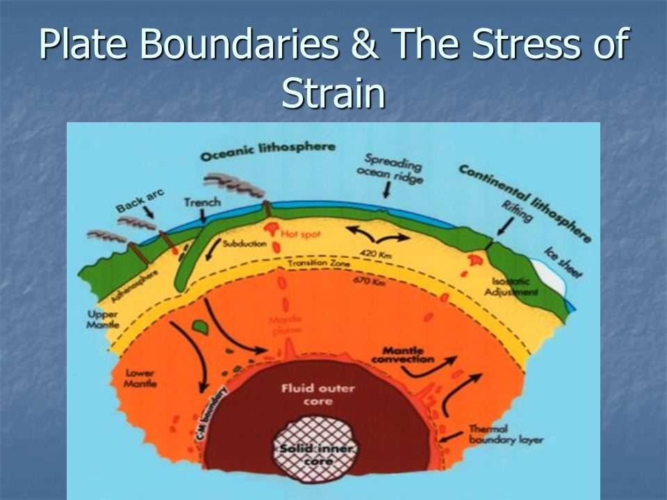Plate Boundaries & The Stress of Strain