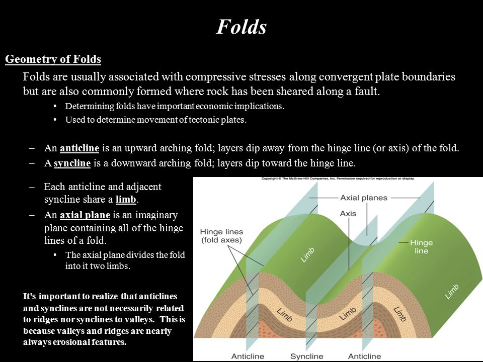 Folds Geometry of Folds