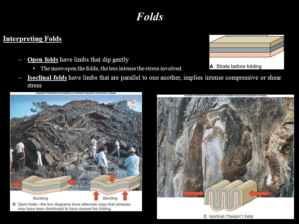 Folds Interpreting Folds Open folds have limbs that dip gently