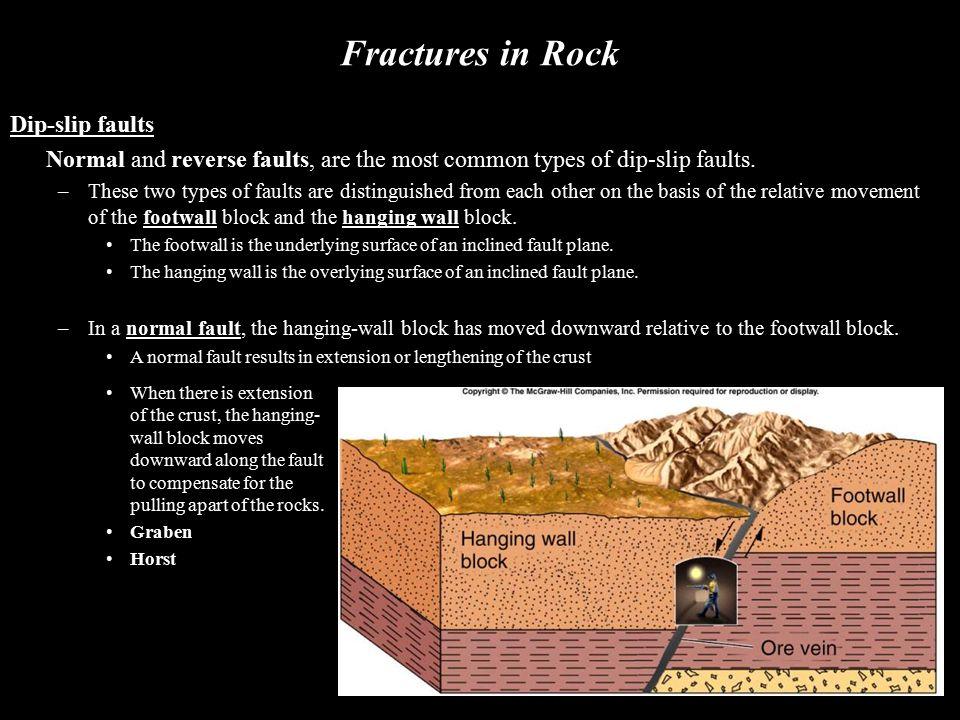 Fractures in Rock Dip-slip faults