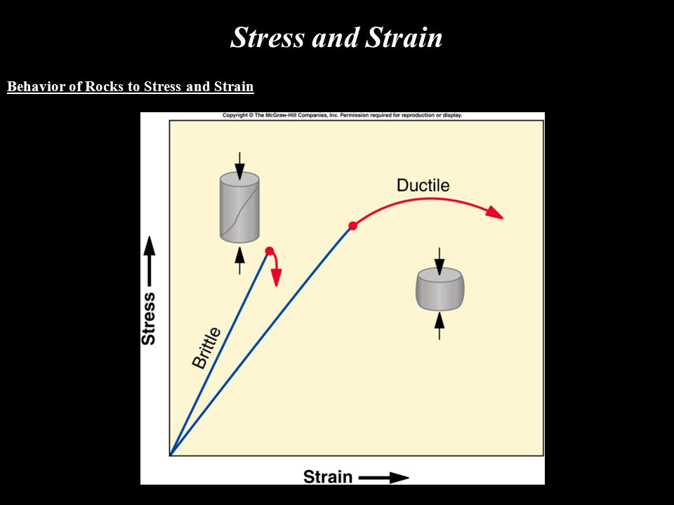 Stress and Strain Behavior of Rocks to Stress and Strain