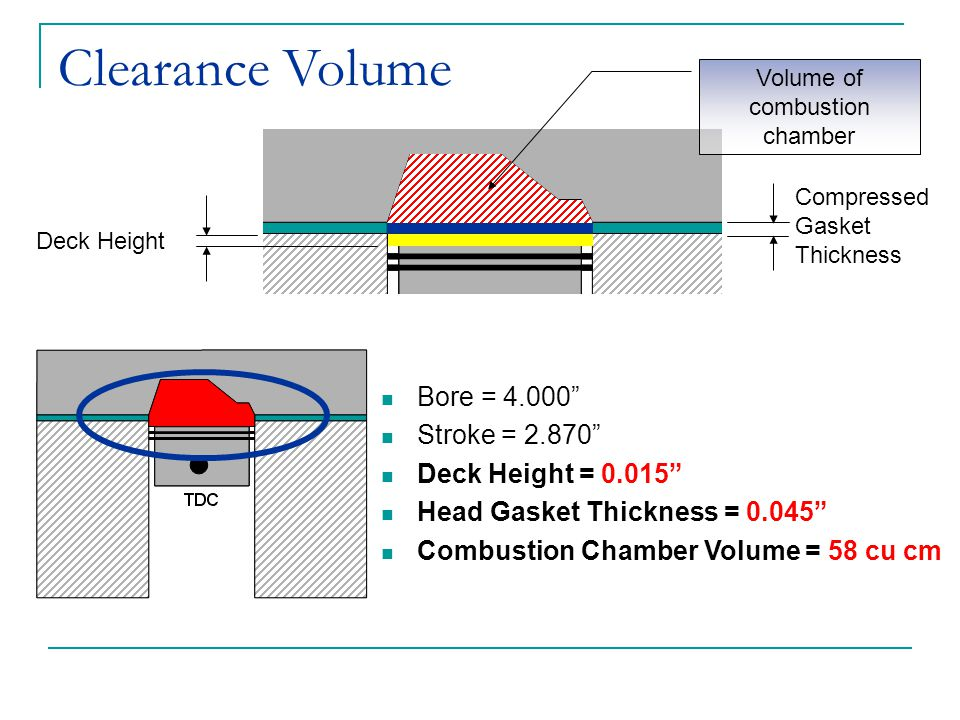 Volume of combustion chamber