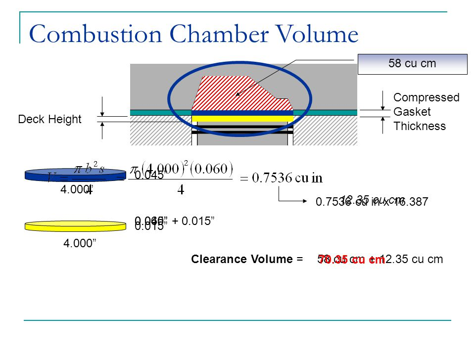 Combustion Chamber Volume