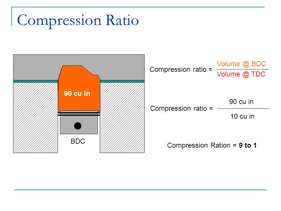Compression Ratio Volume @ BDC Compression ratio = Volume @ TDC