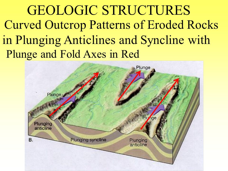 GEOLOGIC STRUCTURES in Plunging Anticlines and Syncline with