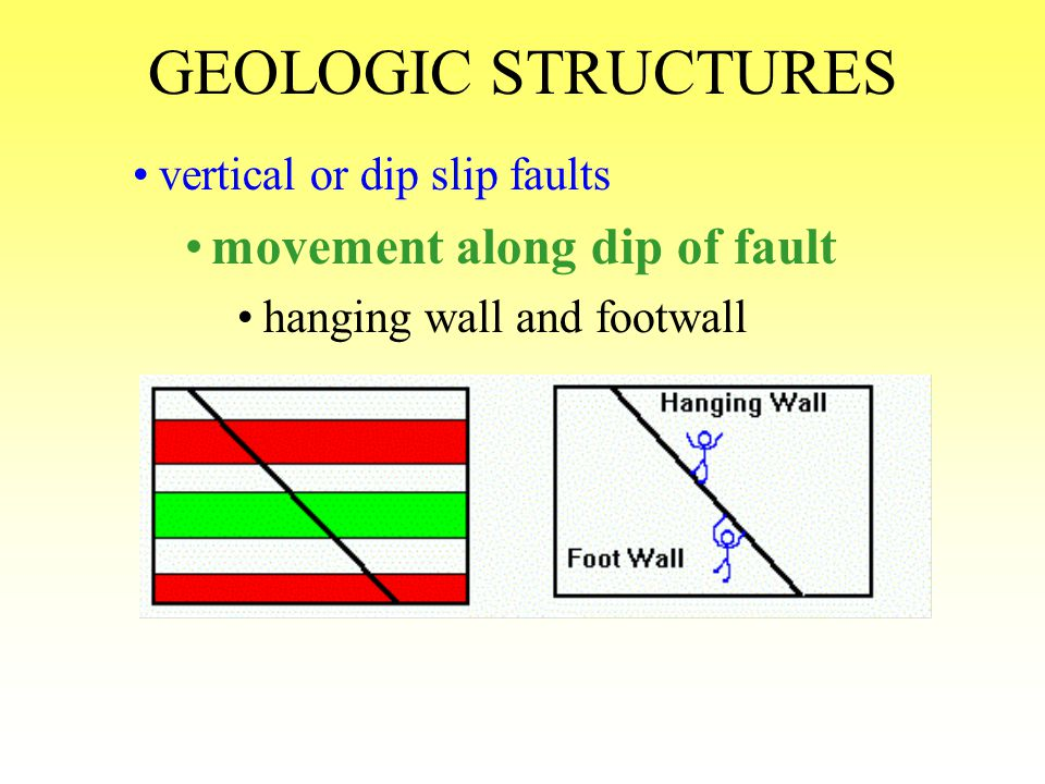 GEOLOGIC STRUCTURES movement along dip of fault