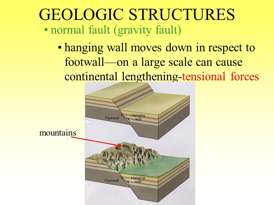 GEOLOGIC STRUCTURES normal fault (gravity fault)