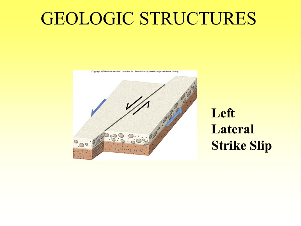 GEOLOGIC STRUCTURES Left Lateral Strike Slip