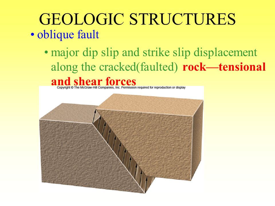 GEOLOGIC STRUCTURES oblique fault