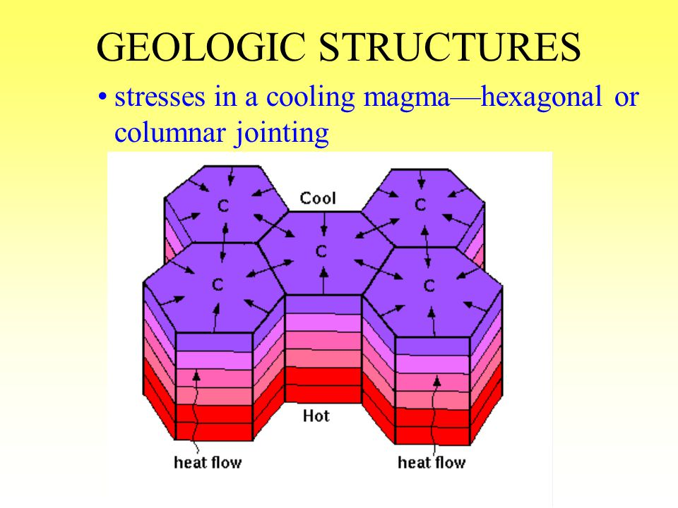 GEOLOGIC STRUCTURES stresses in a cooling magma—hexagonal or columnar jointing