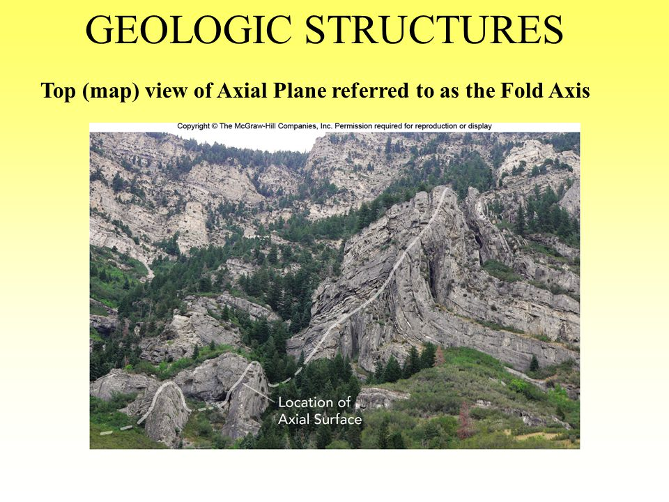 GEOLOGIC STRUCTURES Top (map) view of Axial Plane referred to as the Fold Axis