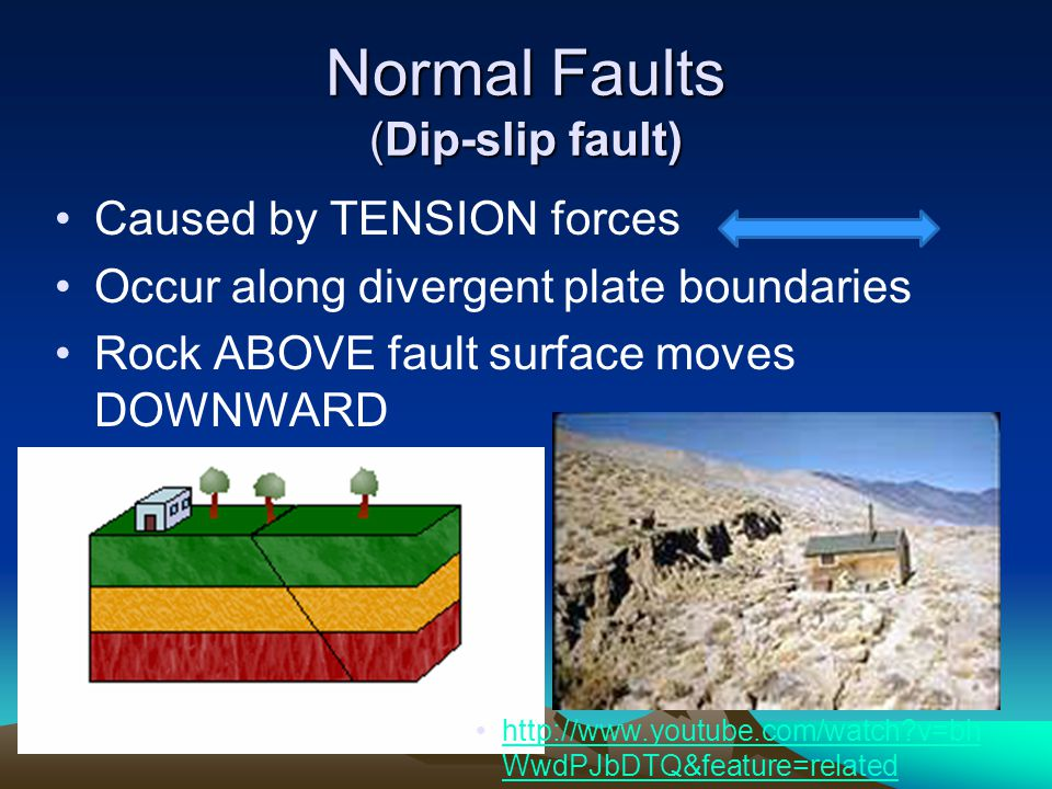 Normal Faults (Dip-slip fault)