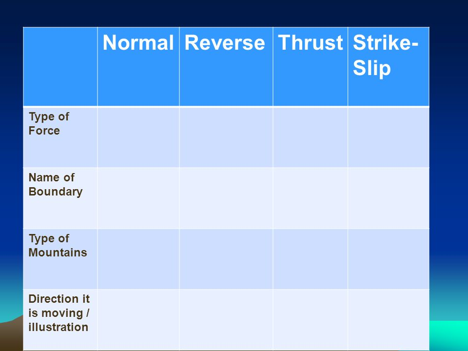 Normal Reverse Thrust Strike-Slip Type of Force Name of Boundary